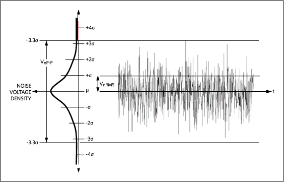Gaussian noise distribution.