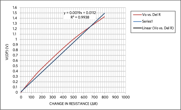 V(AB) vs. the change in ΔR, the effect of the bridge's nonlinearity from 800Ω of resistance change. Trend line added for comparison.