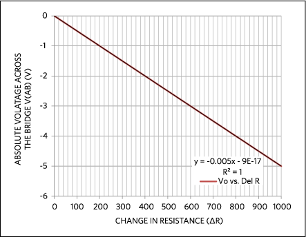Bridge output vs. change in resistance. Data are based on the design in Figure 4.