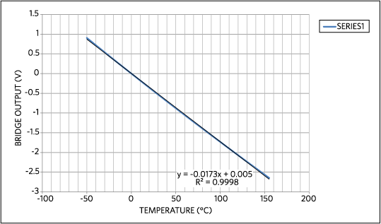 The transfer curve shows the absolute voltage output vs. temperature for the Figure 7 circuit.