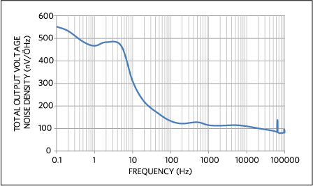 Output noise density vs. frequency for the circuit in Figure 7.
