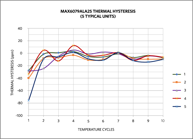 Five units of MAX6079 measured through 10 temperature cycles.