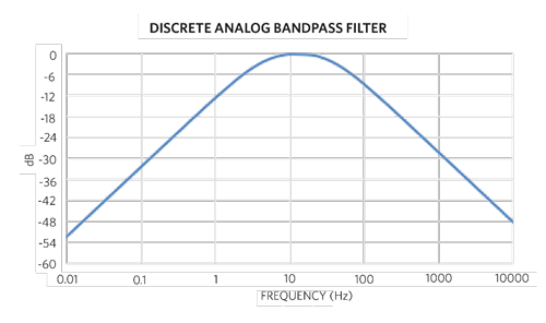 Analog Bandpass Filter Bode Plot