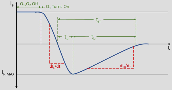 Diagram of a Body Diode Reverse Recovery Current Curve