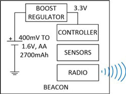 Typical Beacon Block Diagram