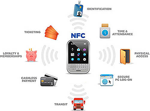A few applications of near-field communications (NFC)