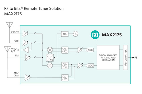 Mgineer a blog for innovative designers maxim max2175 functional block diagram asfbconference2016 Choice Image