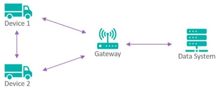 An IoT system typically consists of devices, gateways, and the data system.