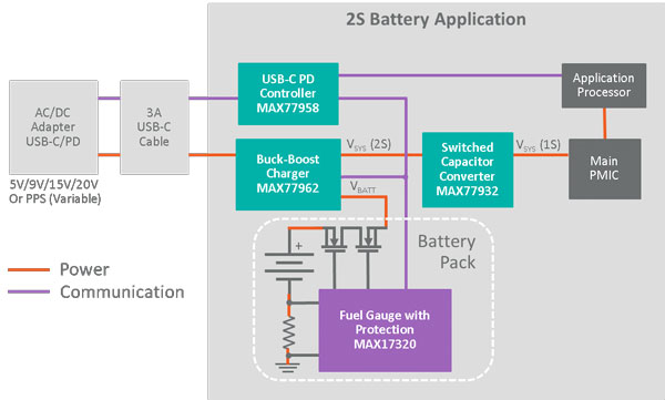 Diagram of 2S Battery Application for USB-C Support