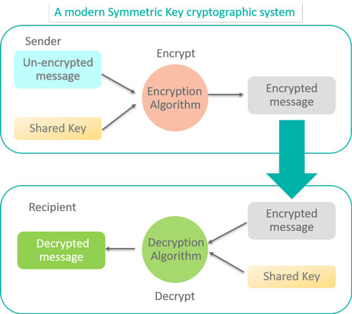 Get a high level of security from a symmetric key cryptographic system