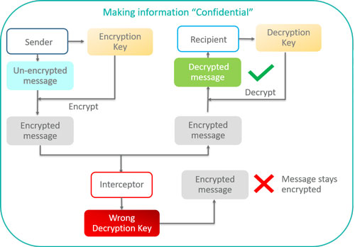 Diagram of how encryption ensures information is kept confidential