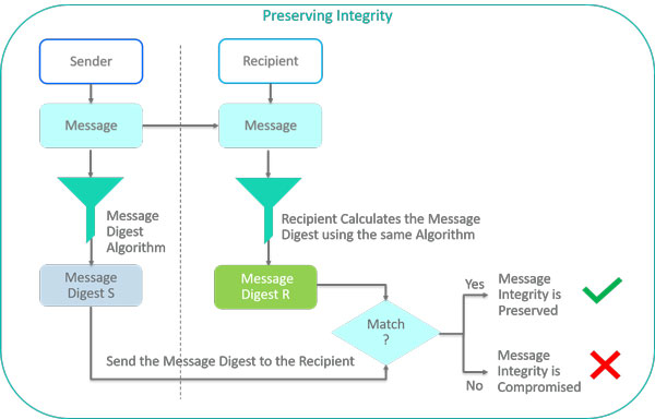 Diagram of how a message digest helps preserve message integrity