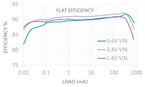 Flat efficiency across load critical for plugged-in applications
