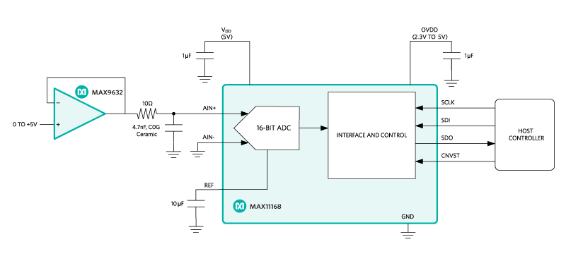 Modern Analog-to-Digital Converters (Sigma Delta ADC - Maxim