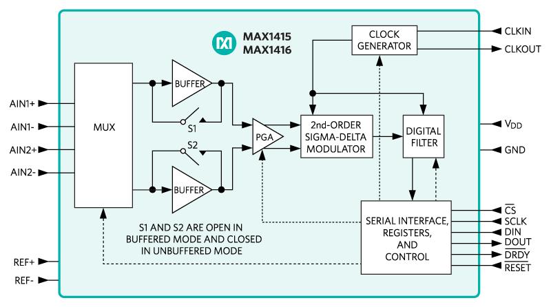 MAX1416 16-Bit, Low-Power, 2-Channel, Sigma-Delta ADCs - Maxim