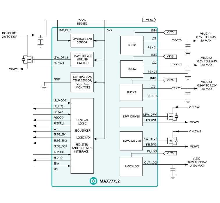 PMIC - Power Management IC's | Maxim Integrated
