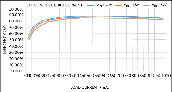 Power efficiency vs. load current.