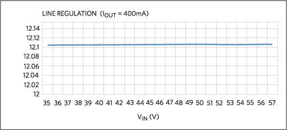 Line regulation when output current is 400mA.
