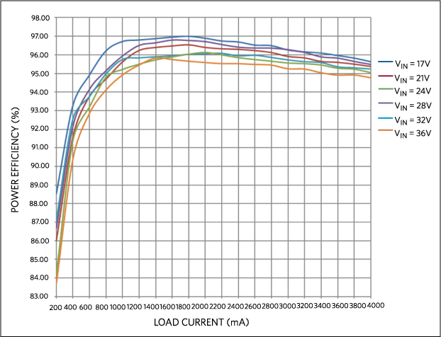 TPower efficiency vs. load current, PWM MODE.