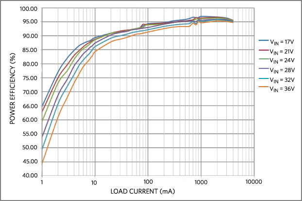 Power efficiency vs. load current, PFM MODE.