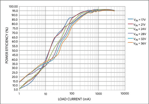 Power efficiency vs. load current, DCM MODE.
