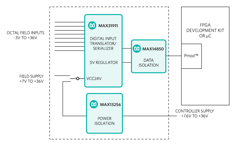 Figure 1. The Corona subsystem design block diagram.