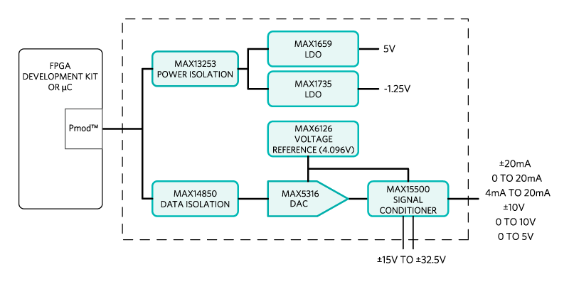 Figure 1. The Carmel subsystem design block diagram.