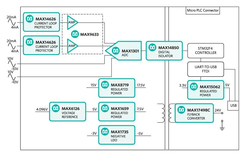 MAXREFDES61#: 16-Bit Four-Channel Analog Input Micro PLC Car