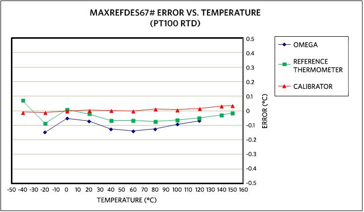 maxrefdes67 universal input micro plc maxrefdes67 error vs temperature using an omega p m 1 10 1 4 6 0 g 3 4 wire rtd calibrated at 20°c