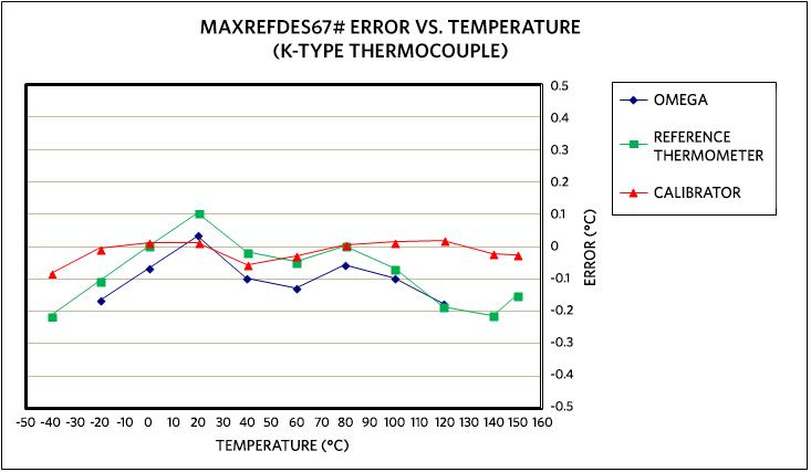 maxrefdes67 universal input micro plc figure 11 maxrefdes67 error vs temperature using an omnitec ec3tc k type thermocouple calibrated at 20°c
