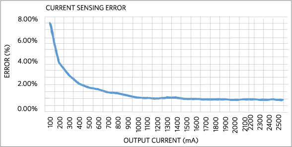 Current error of the current measurement circuit (tested on 5 samples).