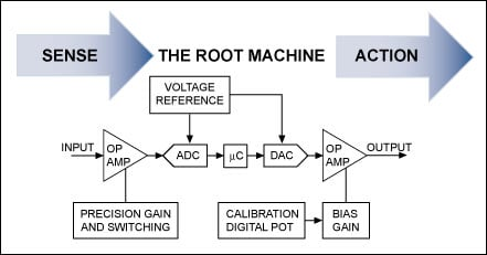 Figure 2. The concept of a simple useful machine is the basis for aPLC whose function is defined through a combination of software and silicon.