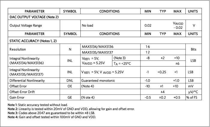 Values from a MAX5134–MAX5137 Digital-to-Analog Converter (DAC) family data sheet.