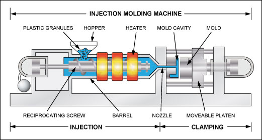 Figure 1. The principle of an injection molding machine.