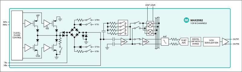Figure 2. The MAX2082 ultrasound transceiver integrates the full receiver, the T/R switch, coupling capacitors, and 3-level high-voltage pulsers.