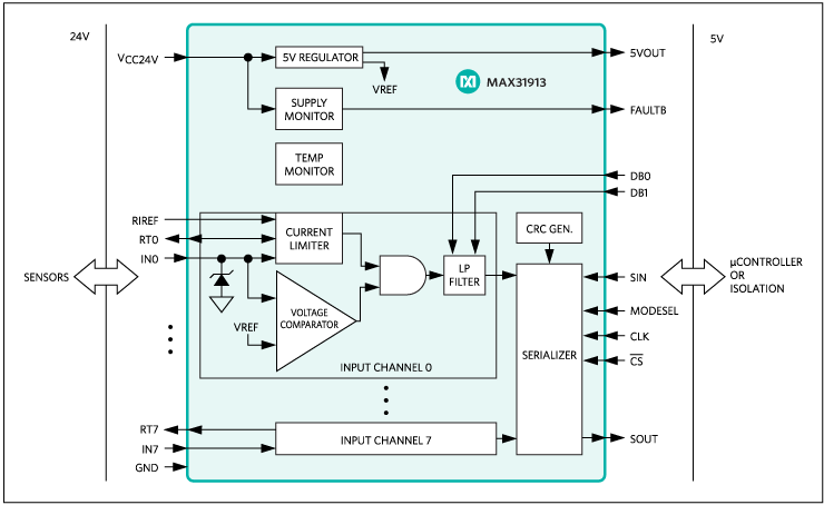 A MAX31913 industrial, octal, digital-input translator/serializer allows 24V signals from sensors and switches to interface directly with low-level CMOS logic.
