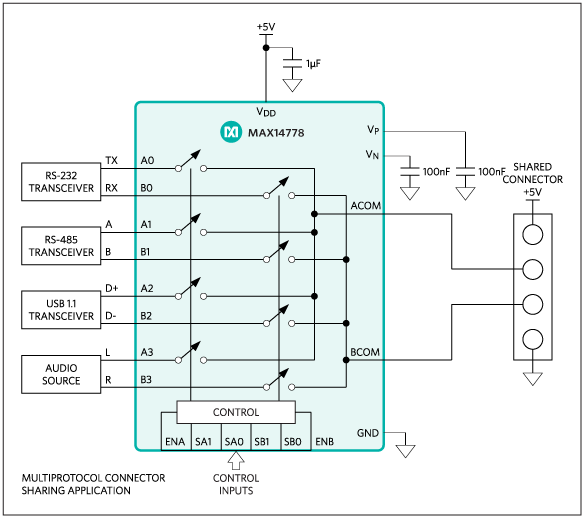 On-chip charge pumps allow the MAX14778 to implement multiprotocol sharing, amongst other functions, with signals as large as ±25V while operating on a single 3.0V to 5.5V supply.