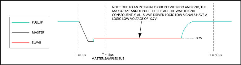 1-Wire read with MAX14832: Logic 0.