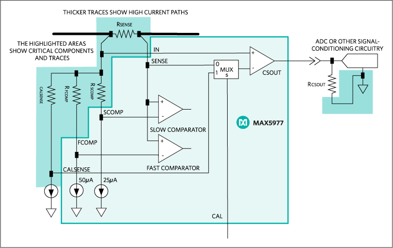 Applications diagram showing the critical components and traces for a MAX5977 circuit.