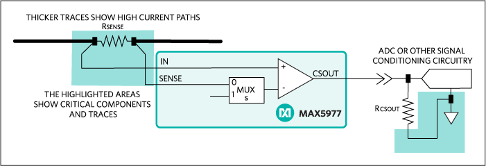 Simplified applications diagram for the MAX5977 current-reporting function.