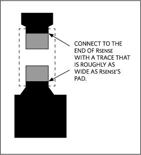 Connect the high-current traces to the ends of RSENSE and not the sides. Keep the trace widths roughly equal to the pad widths at the points of connection.