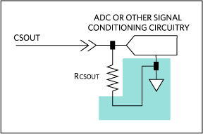Ground RCSOUT directly at the ADC or signal-conditioning circuitry.  This is especially important if the ADC or signal-conditioning circuitry is on a different board than the MAX5977.
