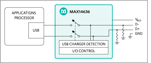 MAX14636 charger detector block diagram.
