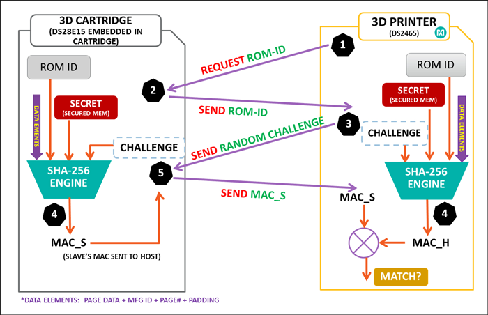 Diagram of a SHA-2-based challenge-and-response authentication transaction sequence for a 3D cartridge.