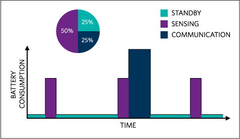 Simple illustration of how much time a wearable monitor device is expected to operate in three different modes.