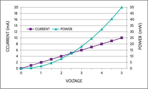 Current and power vs. voltage for a 500Ω resistor.