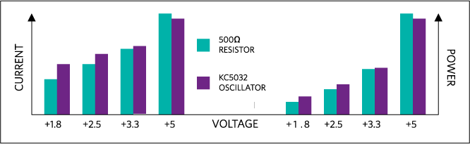 Comparison between oscillator and resistor of current and power consumption.