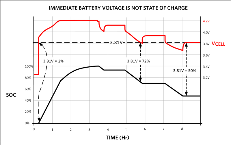 Immediate battery voltage is not an SOC.