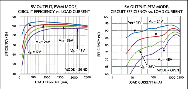 PWM and PFM efficiency curves for the MAX17503 step-down converter. Note that with load currents below 100mA in PFM mode (right) there is a dramatic efficiency improvement vs. PWM mode for the same load current.