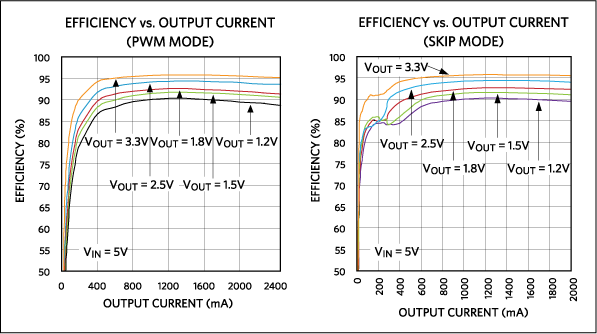 PWM versus skip-mode efficiency curves for the MAX15053 step-down switching regulator. Note the improved efficiency of skip mode below 200mA vs. PWM mode.